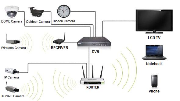 İp Kamera Sistemleri
